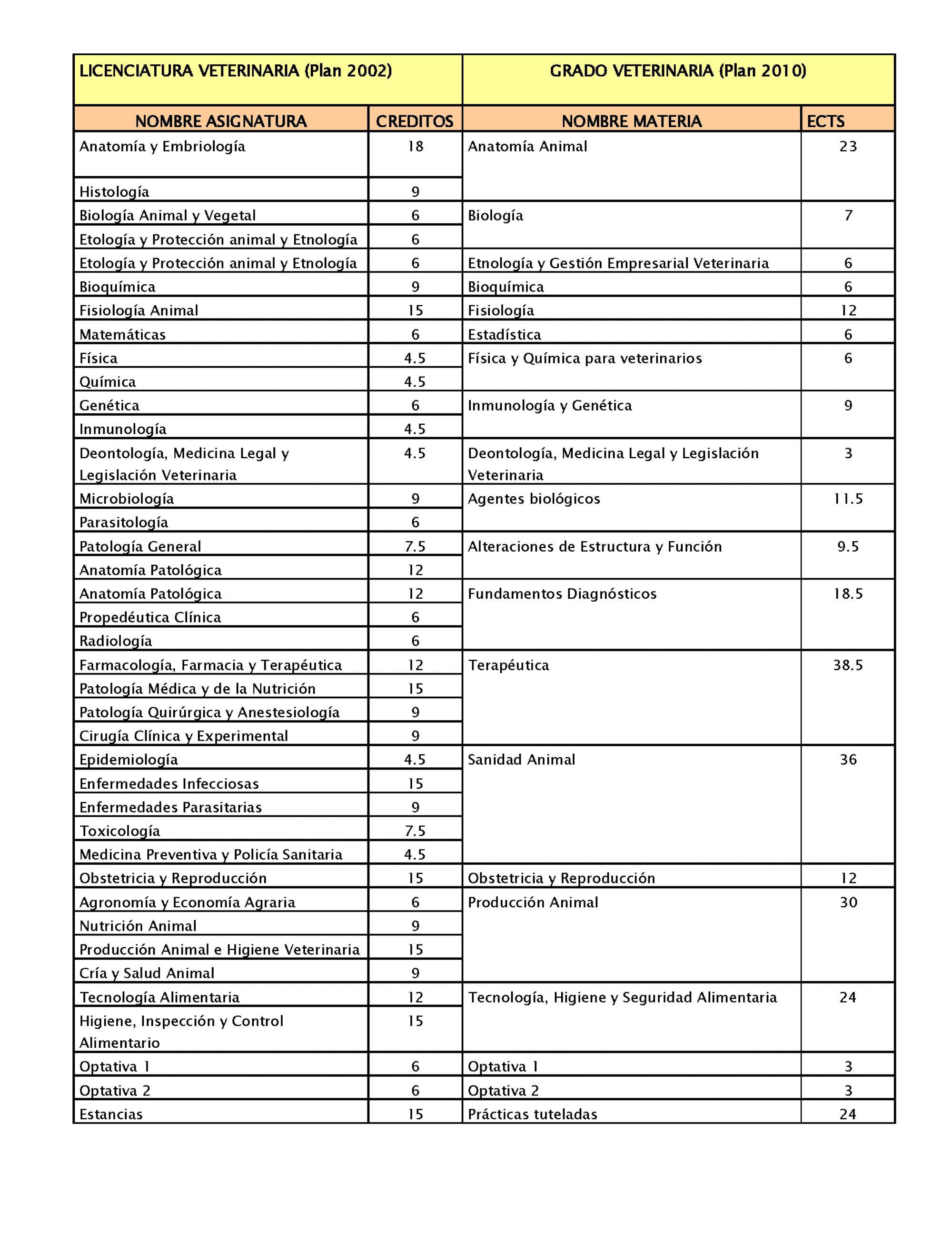 reconocimiento creditos universidad de murcia